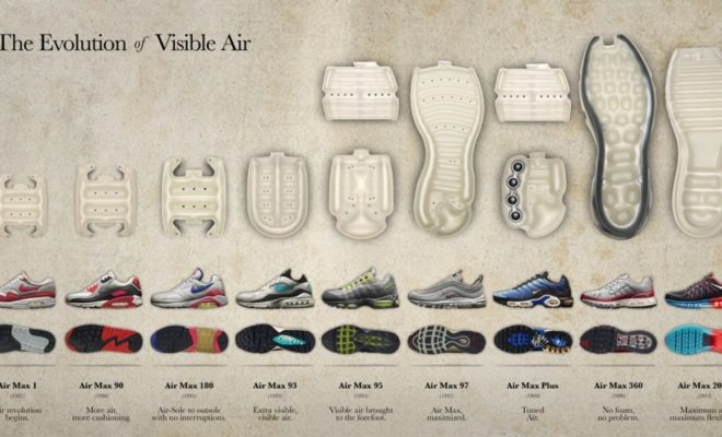Evolution-de-la-Bulle-d-air-chez-Nike-1021x580